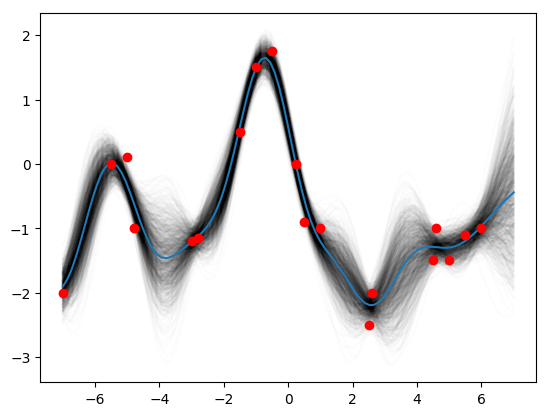 Gaussian Processes for Machine Learning in Python 1 – Nate Lemoine